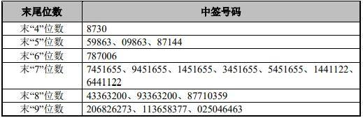 尤安设计中签号出炉 共4万个: