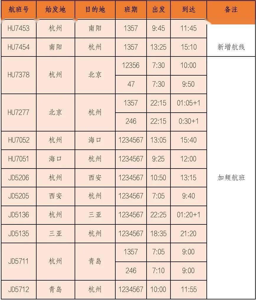 【出游】从杭州出发,去这些旅游地打卡啦!还有特价机票......