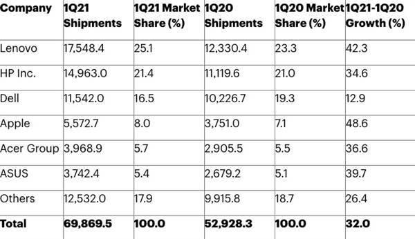 今年Q1全球PC出货量同比增长32% 其中联想出货1754万台高居全球第一