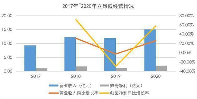 立昂微首发年报:归母净利同比增长57.55% 产能陆续释放未来业绩可期