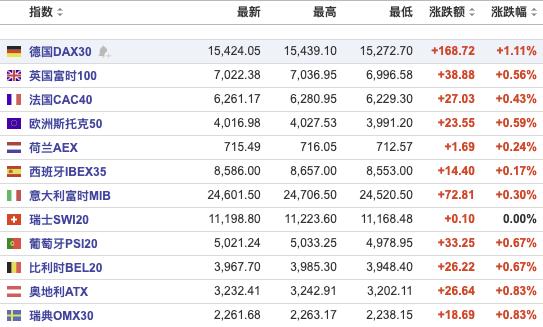 美股盘前:三大期指上涨,黄金现货提升1780美金/蛊司;汇丰