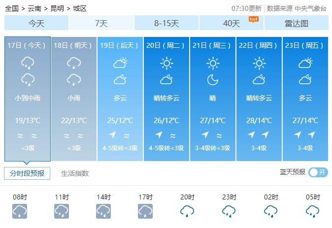 """今早你有没有被这种声音吵醒?周末两天昆明""""泡""""雨里!交通出行注意→"""