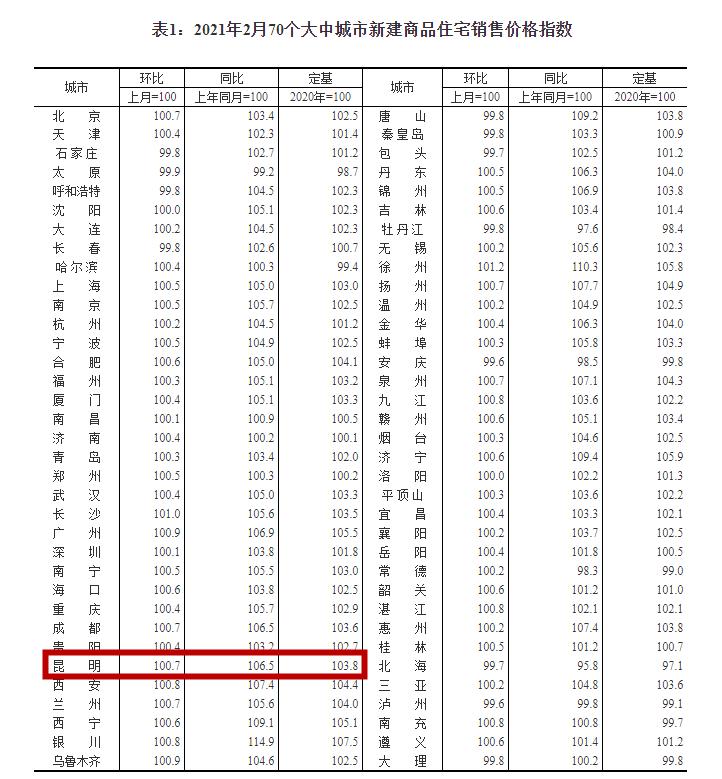 3月昆明房价各片区均价出炉,这个区21740元/㎡