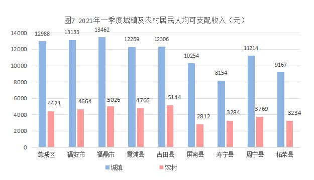 2021年城镇人均可支配收入_2021人均可支配收入