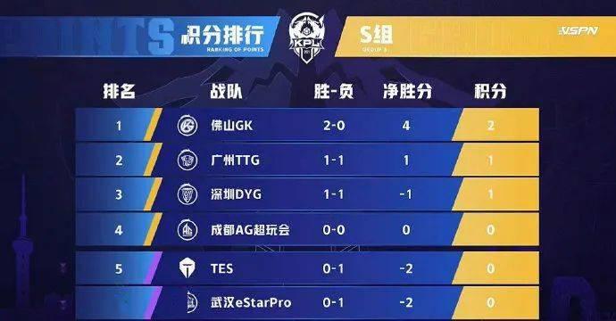 佛山GK常规赛战术运营喜获七连胜;奥运虚拟电竞体育官宣