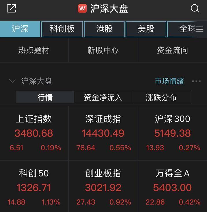 沪指半日涨0.19% 医药板块多股涨停
