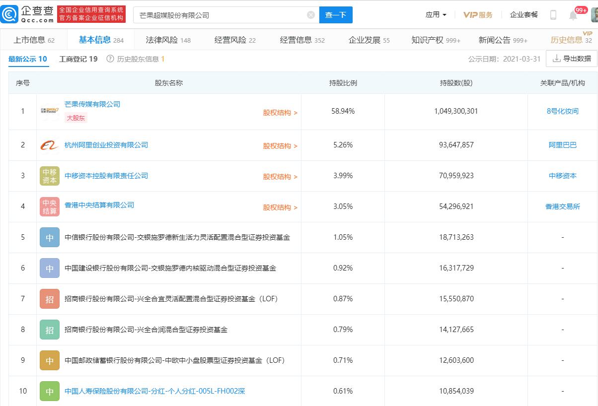 芒果超媒:一季度净利增逾六成