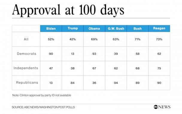 民调:拜登上任近百天支持率倒数第三,但疫情应对表现获肯定