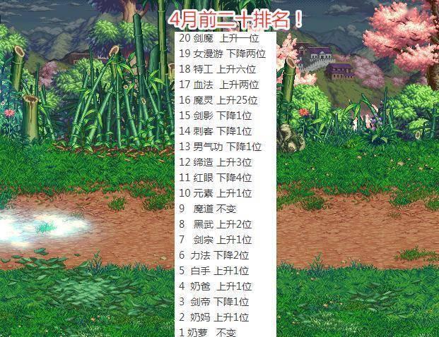 DNF2021年5月职业排名:第一还是奶萝
