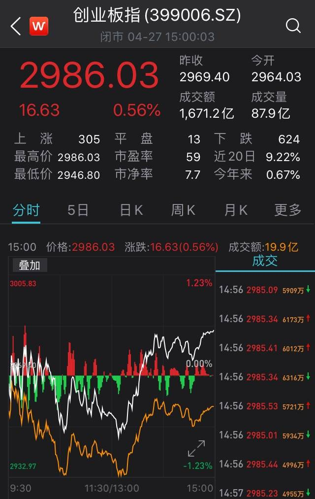 A股震荡整理:创业板指涨0.56%,医美概念股活跃