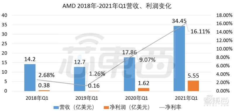 Q1营收翻倍、净利大涨243%!AMD持续秀亮眼财报
