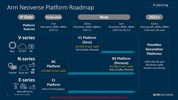 Arm Neoverse V1全新计算平台发布:支持SVE内核,性能飞跃4倍!