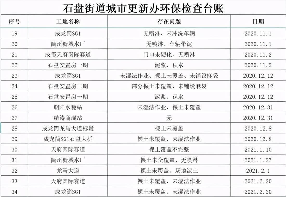 四川第二轮第四批省级生态环保督察曝光首批典型案例