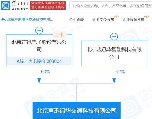 声迅股份参股成立交通科技公司,持股68%