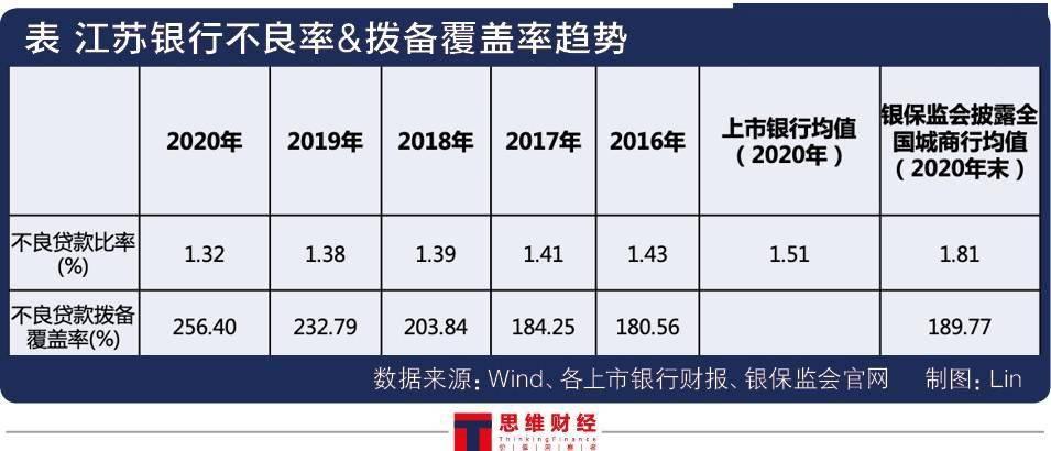 深耕江苏本土聚焦高端制造 江苏银行资产质量持续提优