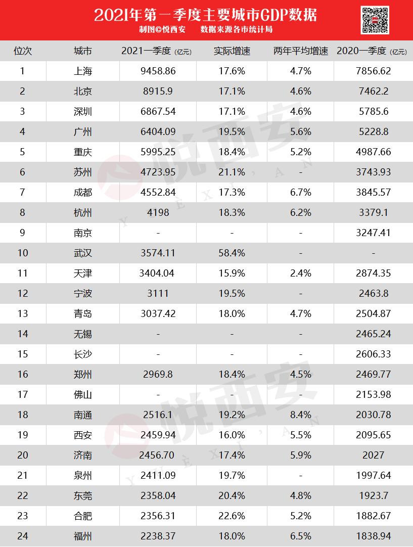 大丰第一季度gdp2021_增速全国第7 中部第2 江西一季度GDP表现亮眼