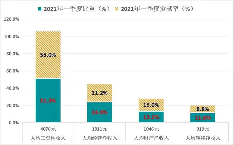 2021城镇人均收入_2021人均收入图