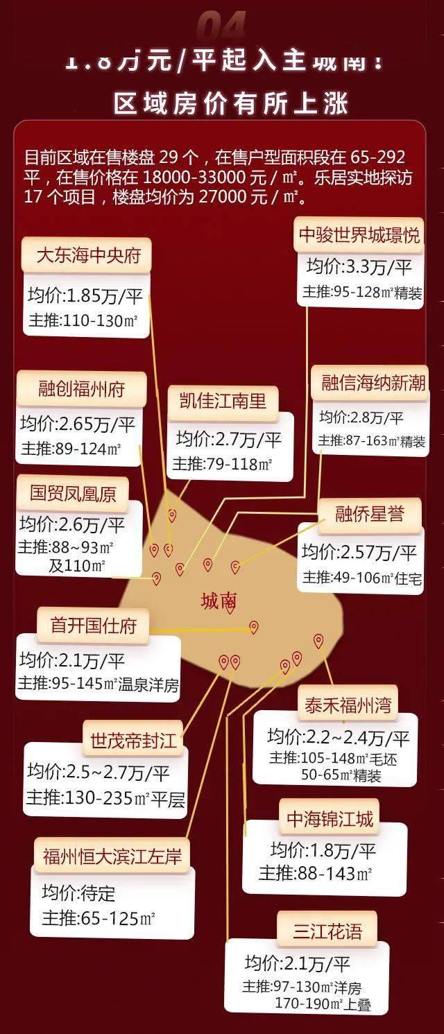福州5.1房价数据出炉:东二环成香馍馍!上街房价突破2万!哪里优惠最多?  第6张