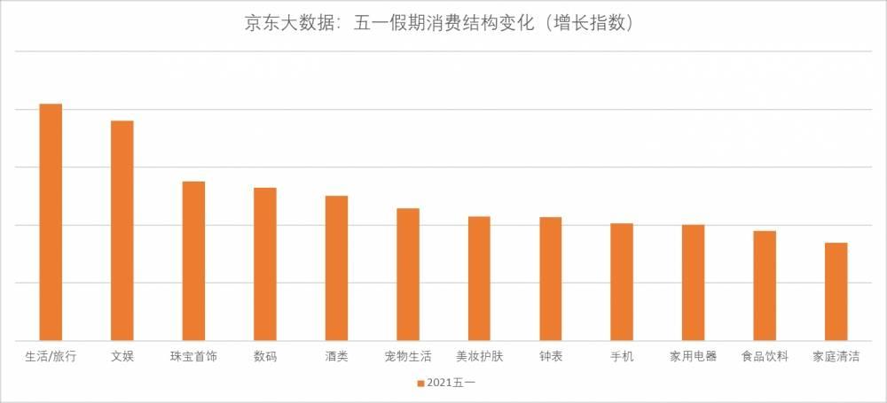五一小长假京东大数据:家庭消费成绝对主角,国潮热拉动节日消费内循环