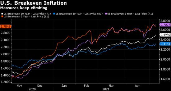 市场对通胀的担忧过头了?高盛、PIMCO力挺美联储