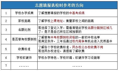 2021年海淀区小升初志愿填报时间、注意事项详细说明!