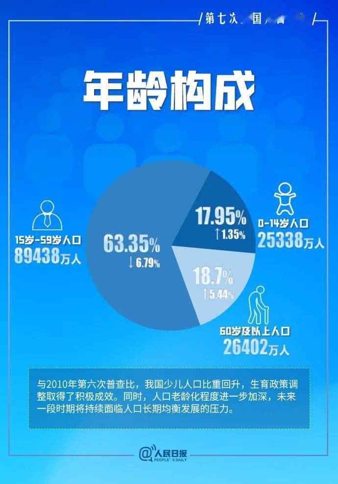 2021全国人口普查结果公布_人口普查2021公布结果