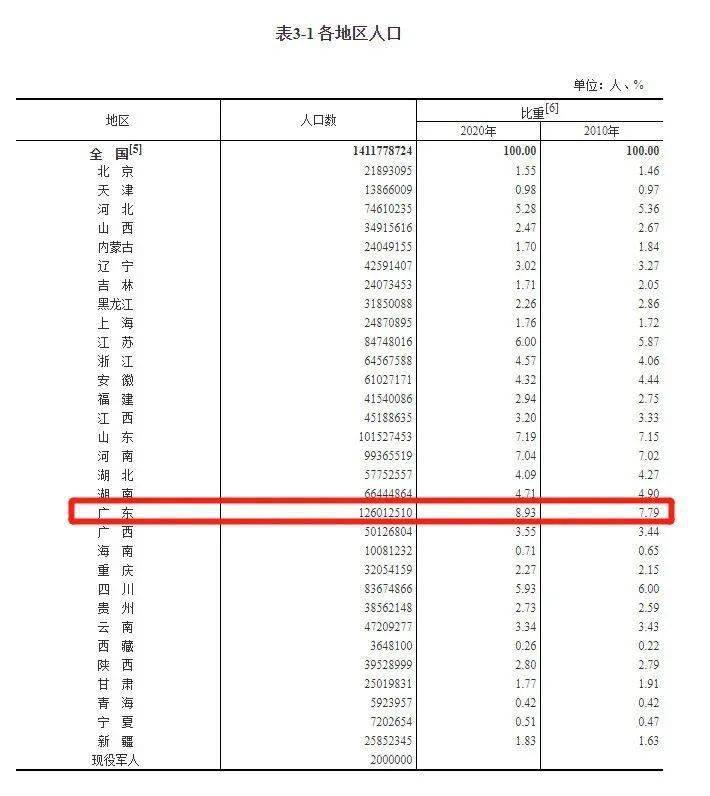 拉萨总人口_人口状况