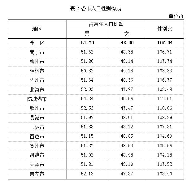 上海市人口总数_上海市1993年以来出生率在0.6 以下.死亡率在0.8 以下.下图是1