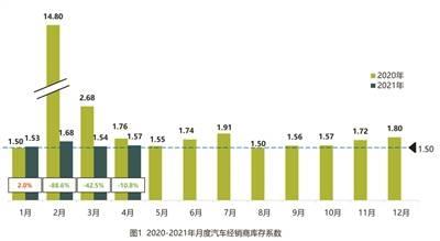4月汽车经销商库存系数同比下降10.8%
