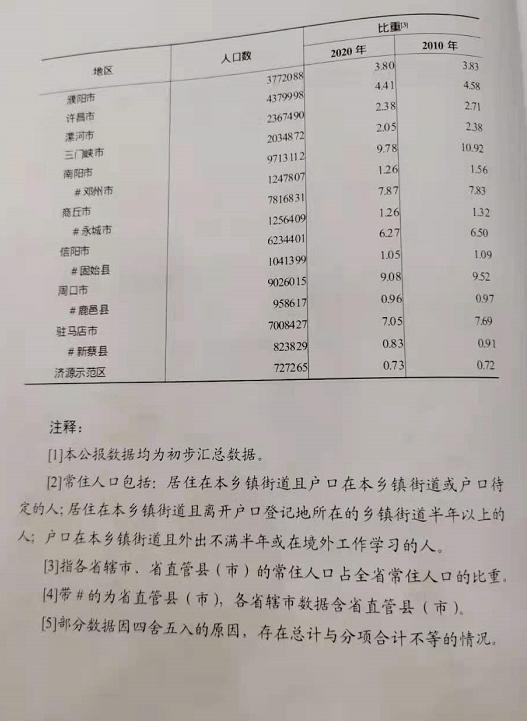 固始县城常住人口多少_固始县城图片
