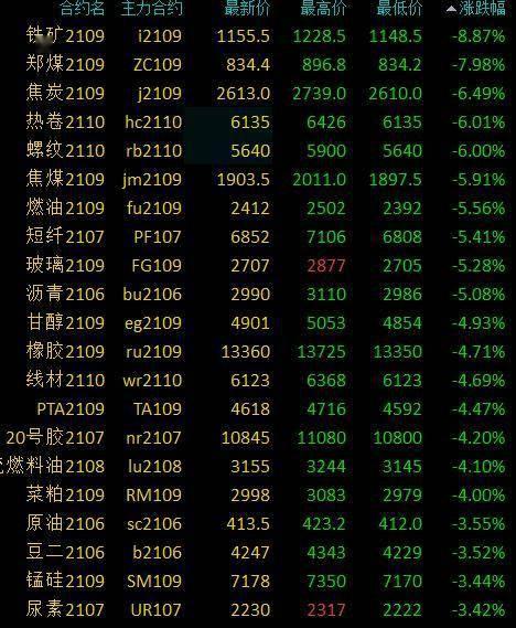 [商品期货早盘黑色系继续下行,铁矿石跌近9%,动力煤触及跌停跌幅8%]
