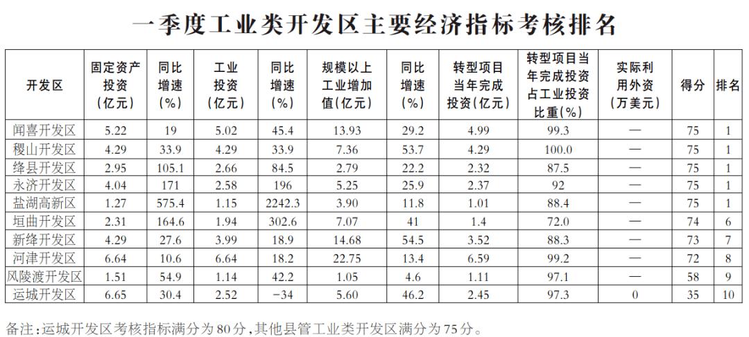 运城市gdp排名2021_2021年,各省市最新GDP排行榜