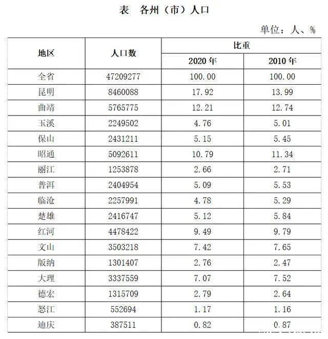 大理市人口_云南省第七次全国人口普查主要数据公报:大理的常住人口减少了…