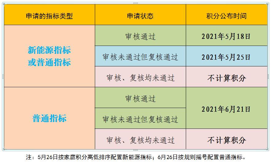 北京上半年小客车指标家庭积分将公布,这类家庭今起可查!