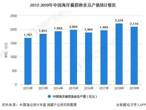 中国海洋捕捞渔业产值逐年增长 海洋捕捞总产值、总量略下降