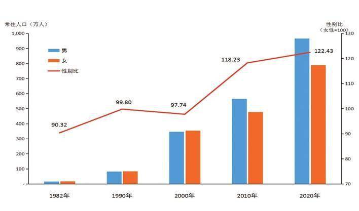 深圳宝安区人口_深圳到底有多少人口 官方统计有1100万,但生活在深圳的人却有