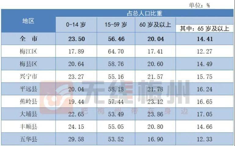 梅州人口多少_广东人口数据公布 梅州有多少人口 看这里