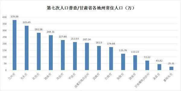 甘肃各市人口排名_最新 甘肃各市州常住人口及GDP公布,看看武威排名多少