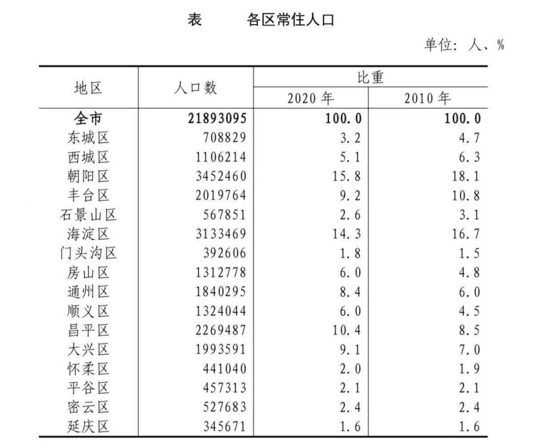 大兴区人口_数据来了大兴常住人口差点破200万这十年的变化真不小