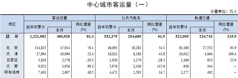 """太原市区人口_太原晋升""""第一人口大市""""不足为喜,这一数据中部六省排倒一"""