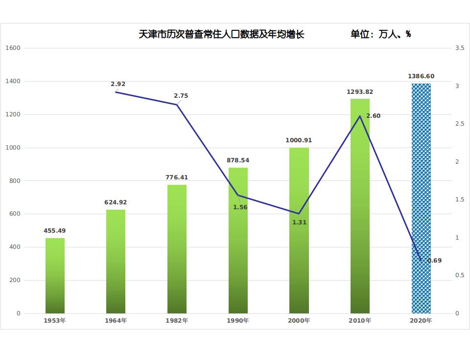 天津人口数量_十大人口城市大变局:广深打败天津西安郑州崛起东北无城上榜