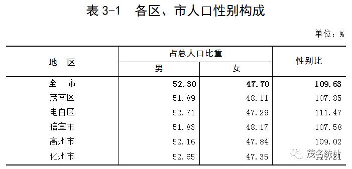 信宜市人口_茂名最新人口普查公报来了!信宜人口为……