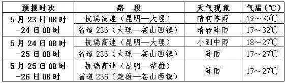 最新消息!漾濞县受伤的30名人员均脱离生命危险!