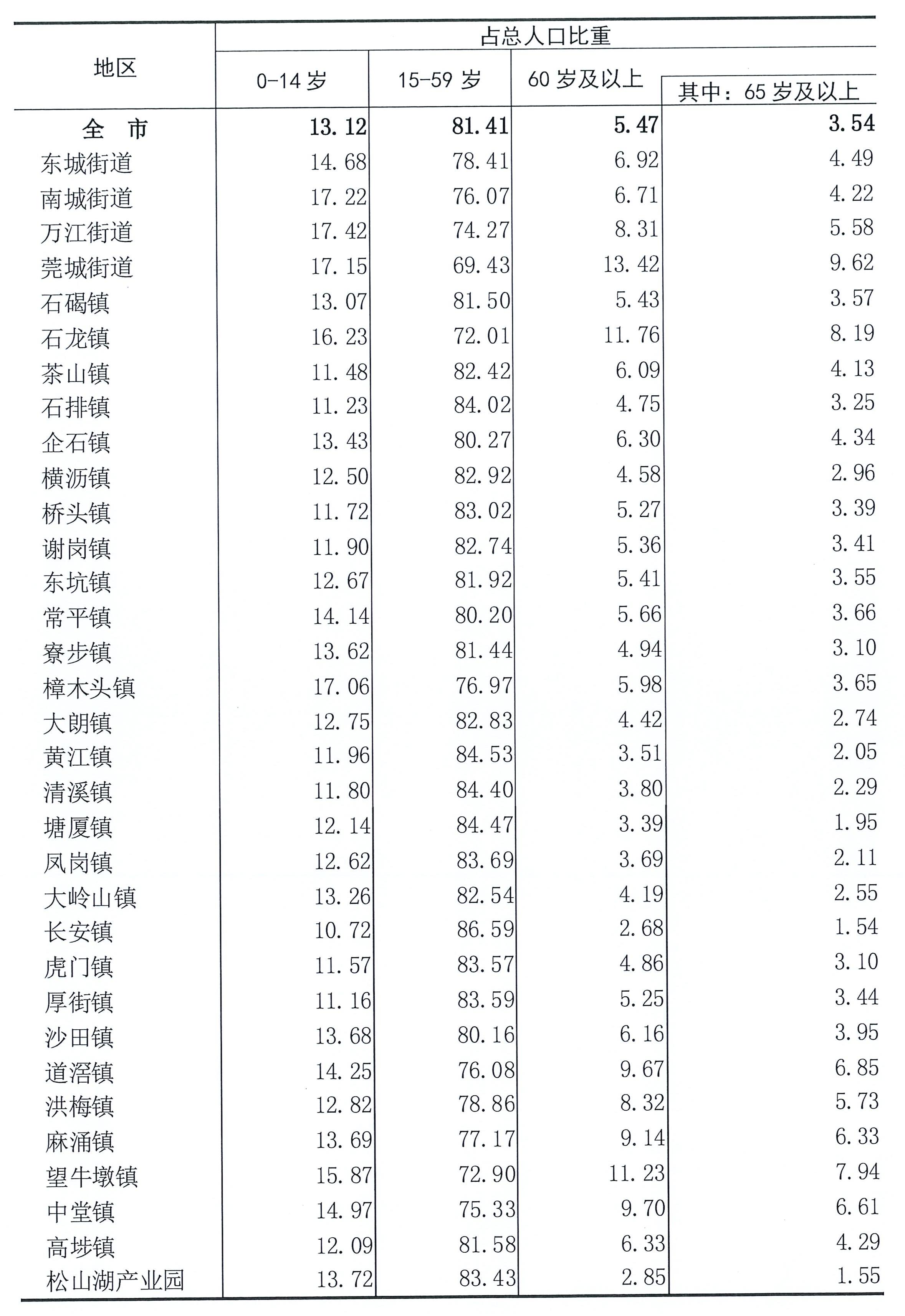 东莞长安有多少人口_持续优化!东莞长安这些路口有新变化