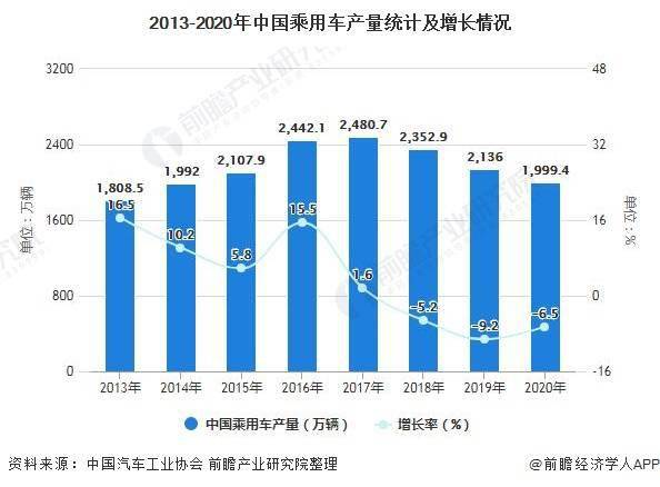 中国汽车销量低迷 乘用车产销规模降幅收窄