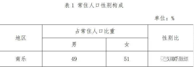 南乐人口_南乐县第七次全国人口普查数据公布!男女比例是……