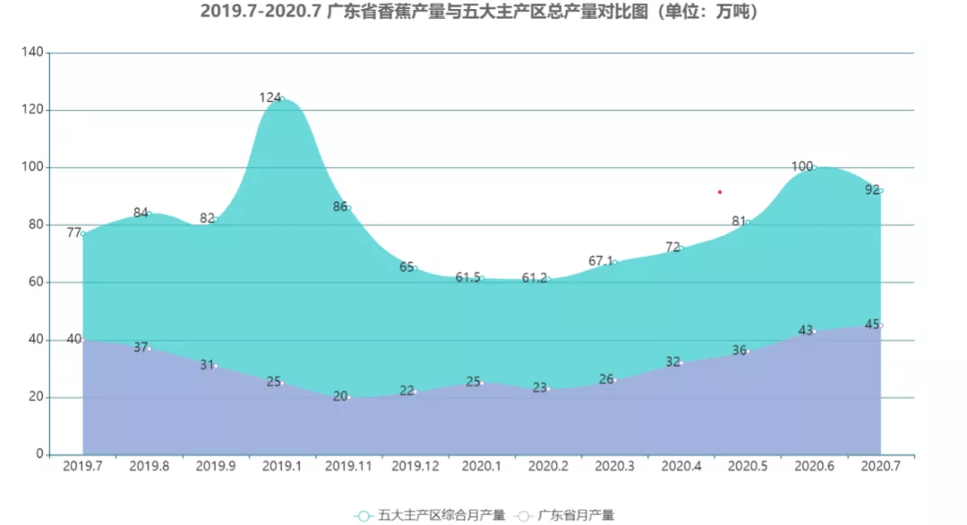 福建省漳州台商区gdp2020_福建福州与贵州贵阳的2020上半年GDP出炉,两者排名怎样