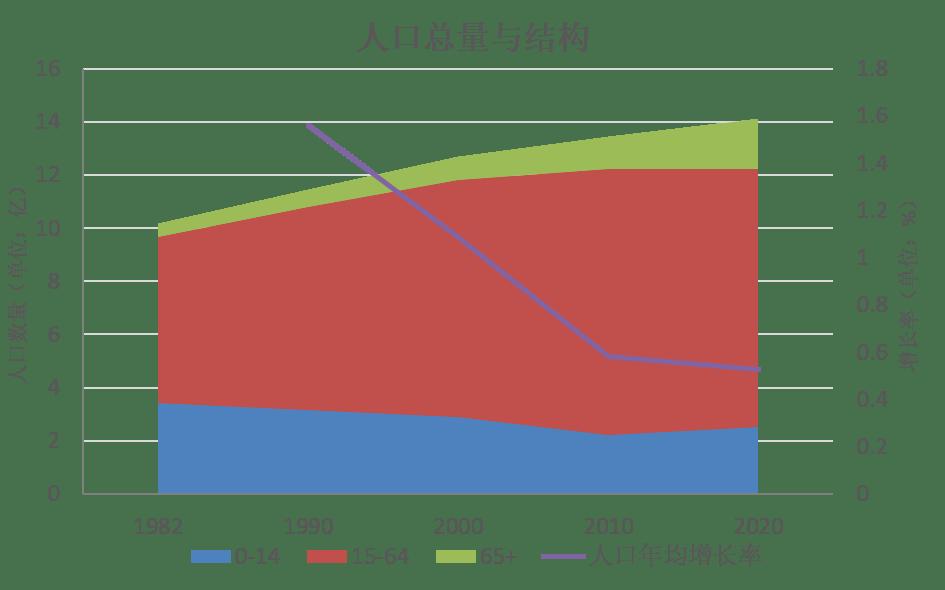 我国人口突出特点_我国人口增长的突出特点是