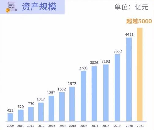 btc-e兑换_青岛银行资产突破5000亿,存款规模、总资产双双创新高 (http://www.0769sy.net/) 财经新闻 第2张