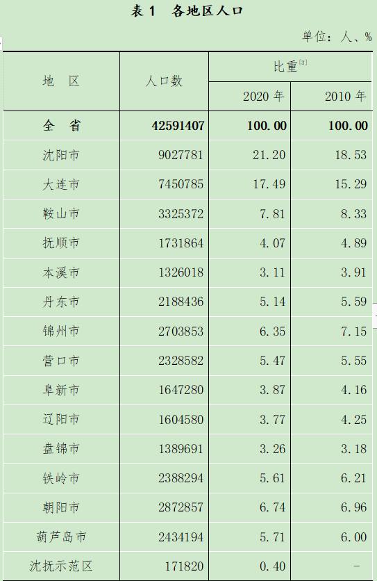 辽宁省人口多少_辽宁最新人口数据公布!